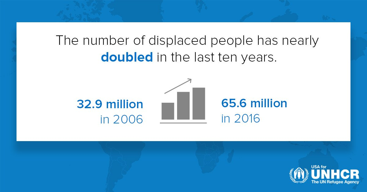 infographic - displacement doubled in ten years