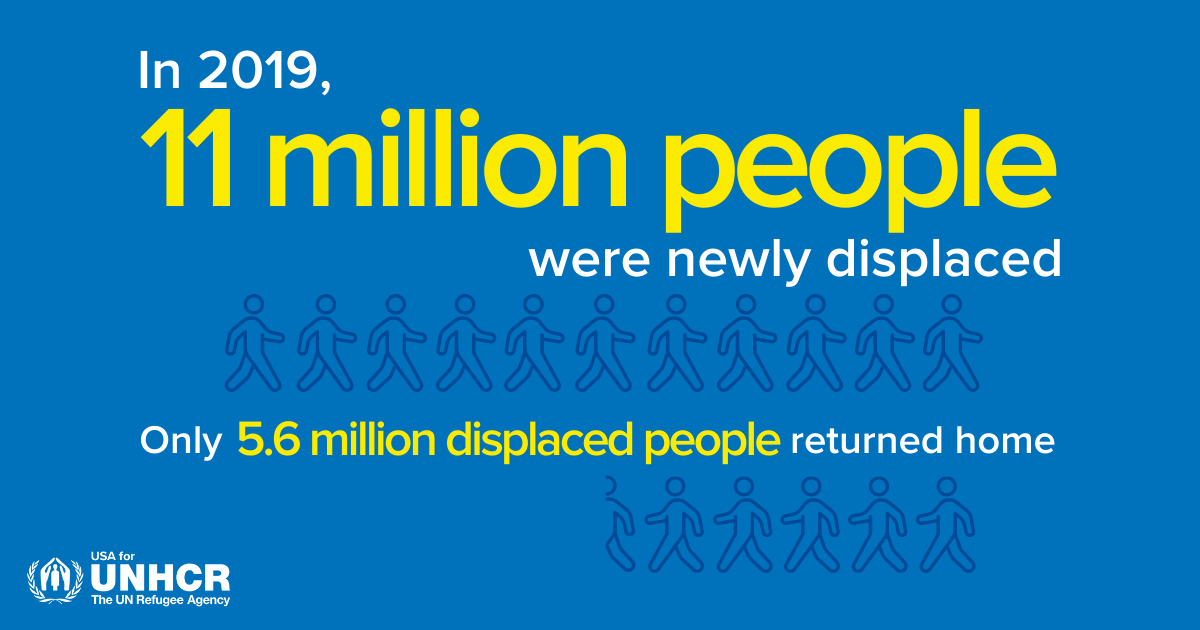 in 2019 11 million people were newly displaced