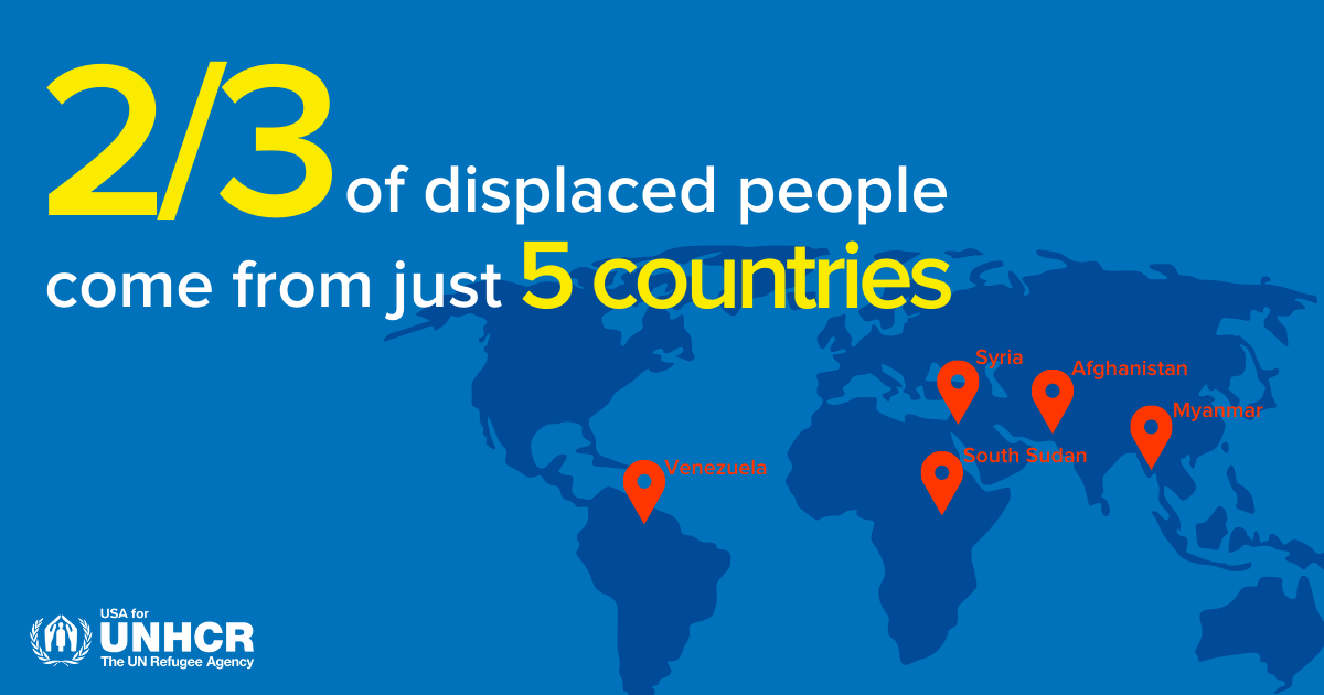 two thirds of displaced people come from just five countries